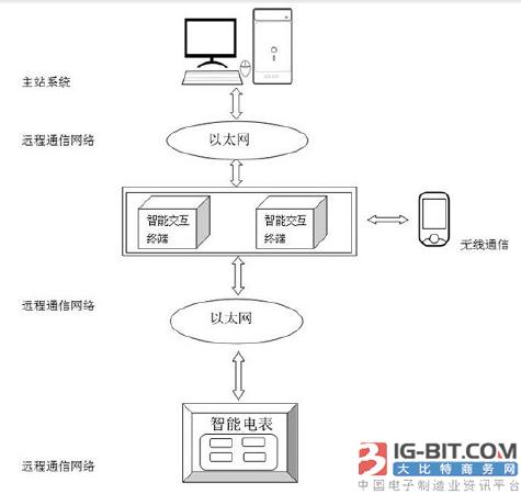 【仪表专利】一种基于智能电表数据采集的智能交互系统