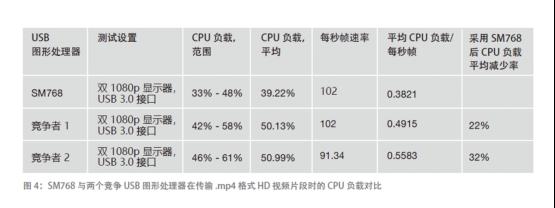 慧荣科技(Silicon Motion) 图形显示 SoC 实现 4K 高清显示及低功耗