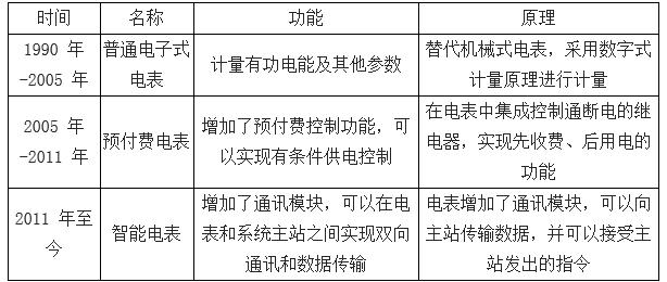 2018年中国智能电网及智能电表行业发展现状及市场竞争格局分析