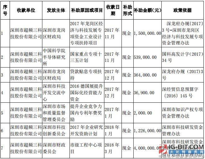深圳超频三获得政府补贴400万元