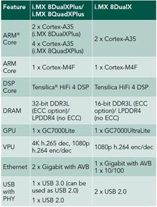 大联大品佳集团推出基于NXP i.MX8X的车用数字仪表板解决方案