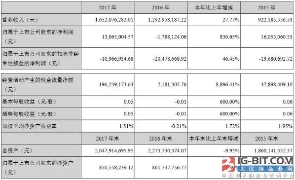 茂硕电源2017年净利1306.50万元,同比增长830.65%