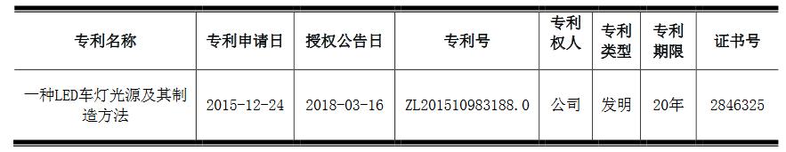 鸿利智汇:获发明专利证书、一董事辞职