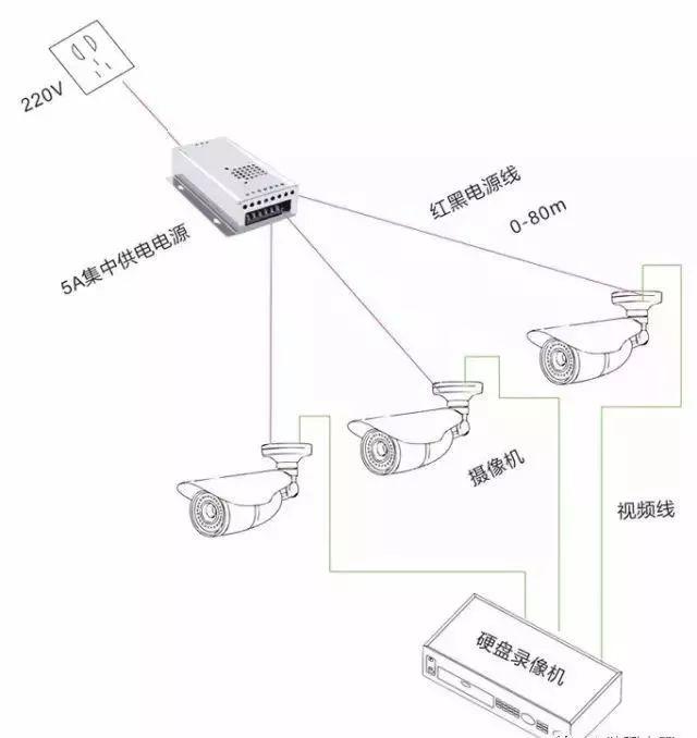 【知识积累】安防监控电源几种供电方式的选择
