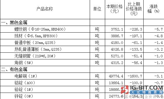 仪表原材料市场价格变动情况(3月21日-30日)