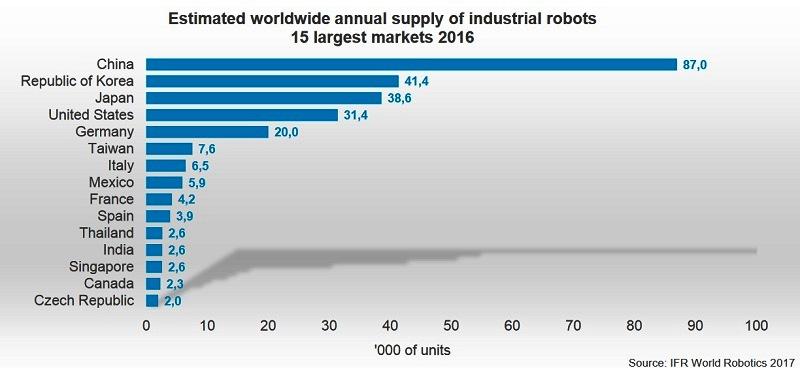 展望2021年:智能机器人可监督工业机器人干活 效率提升30%