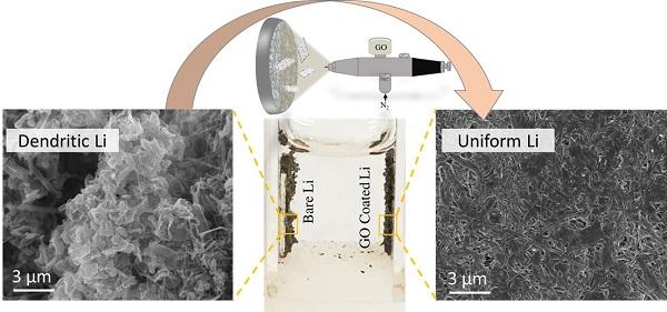 减缓有机锂离子电池的锂晶枝生成,要用这招