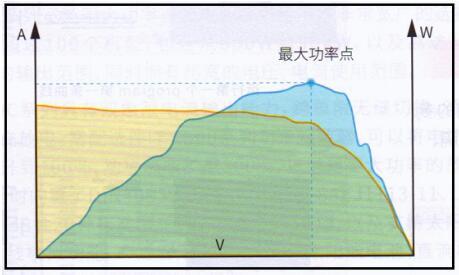 光伏系统非最大功率点跟踪的提升及其逆变器的创新技术