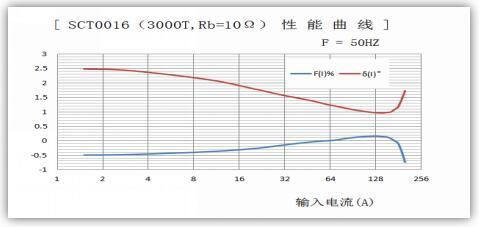 互感器的几个模糊概念解析: 准确级、精度、线性度、一致性