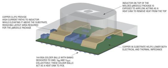 如何用叠置电感打造大功率、可扩展的POL转换器?