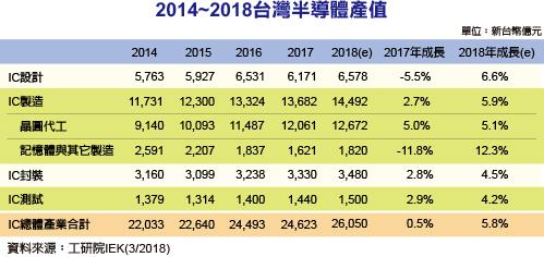 IEK:2018年台湾IC设计成长6.6%,去年衰退5.5%