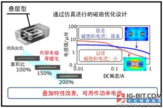 拓展电感的规格与特性对开关电源电路影响的分析