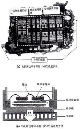 下世代功率半导体(SiC、GaN)在车载电源上的应用