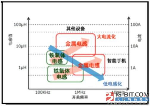 新型磁性材料和磁芯类型在电源转换器与滤波器中的应用