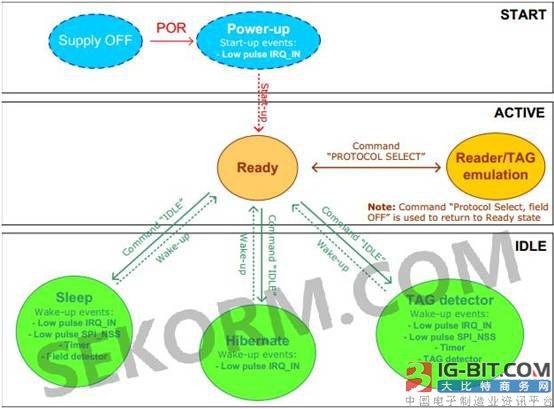 基于兼容主流通信协议NFC收发器的安防产品应用经验