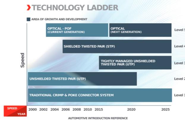 Molex:如何越来越多地满足客户需求