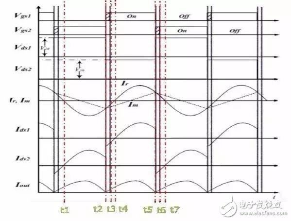 提升开关电源效率和可靠性:半桥谐振llc coolmos开关管