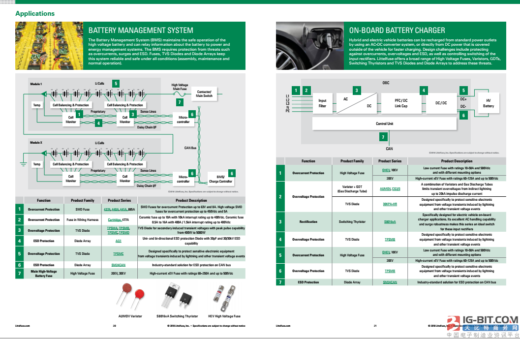 Littelfuse Automotive Electronics Applications Guide
