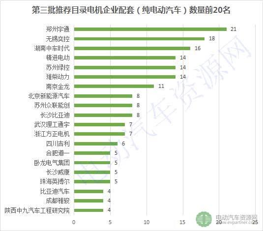 第3批推荐目录配套电机企业排行榜出炉,84家企业抢市场
