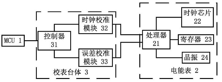 【仪表最新专利】三相电能表时钟校准和误差校准方法