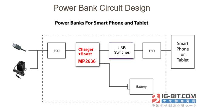 MPS推出可同时充电和升压的系统及电池电源管理方案