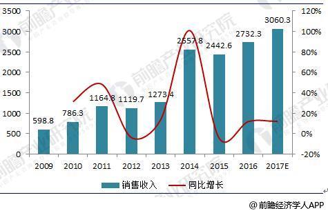 2018年中国数控机床行业现状分析与发展前景预测