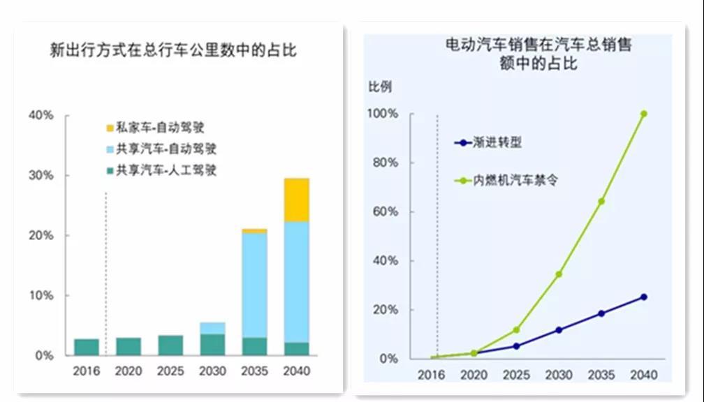 世界能源展望的四个关键问题以及对中国的启示