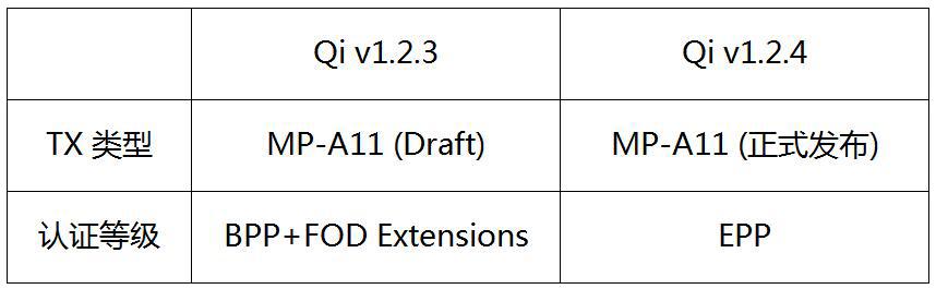 WPC公布最新Qi v1.2.4标准:Brightstar拿到首个认证