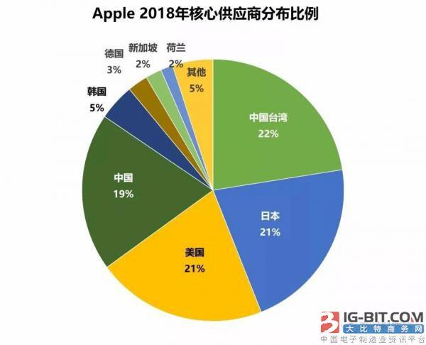 苹果公布2018核心供应商   被动元件无陆企入榜