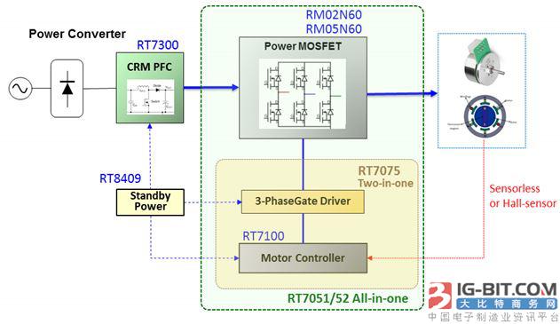 过UL认证!低成本,短周期 Richtek全新BLDC马达控制解决方案