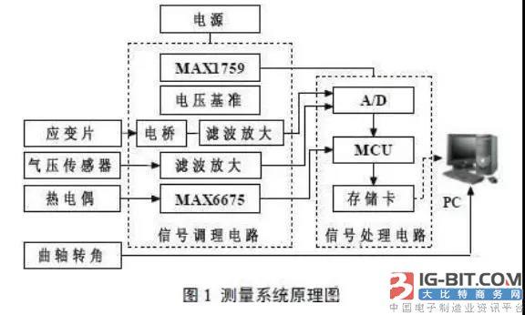 Resistor meet an emergency piece dc bridge measures circuit strategy