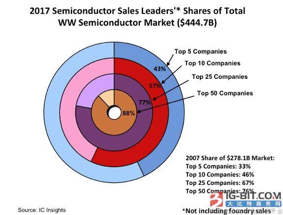 全球前五大半导体供应商占据近一半市场!