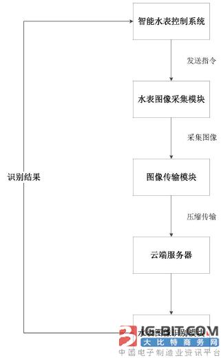 【仪表专利】基于图像处理技术的水表自动抄表系统及方法