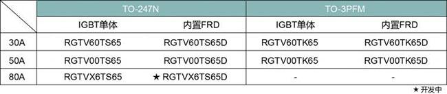 ROHM新开发出兼备低传导损耗※1和高速开关特性