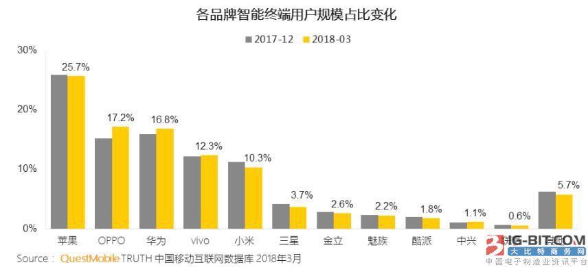 第一季度国内手机市场份额:苹果第一HTC差点消失
