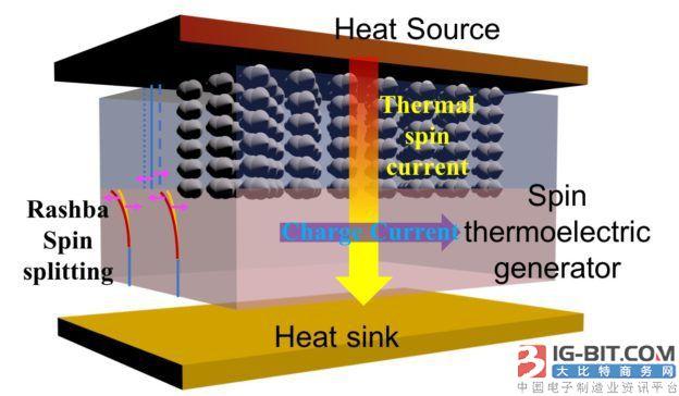 镍-铁坡莫合金与硅组合,科学家开发高效热电设备