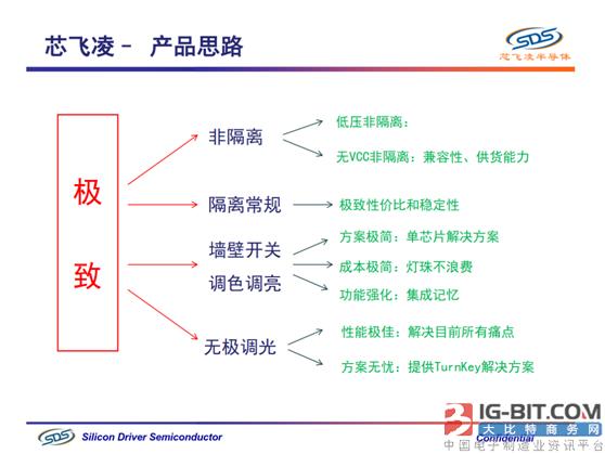 《引领产业升级,助力智能照明》