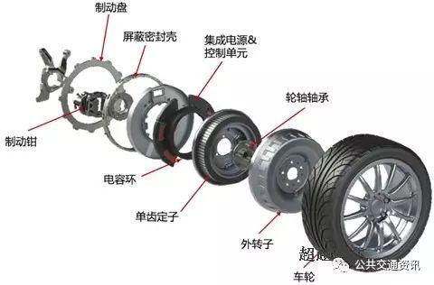 解析纯电驱动技术路线