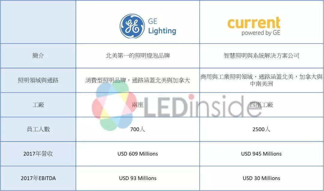 【重磅】 GE照明正式进入拍卖程序:究竟会花落谁家?