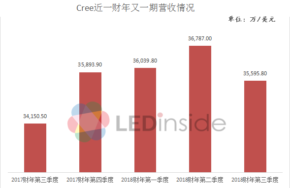 Cree晒2018财年第三季度业绩,LED产品营收同比增9%