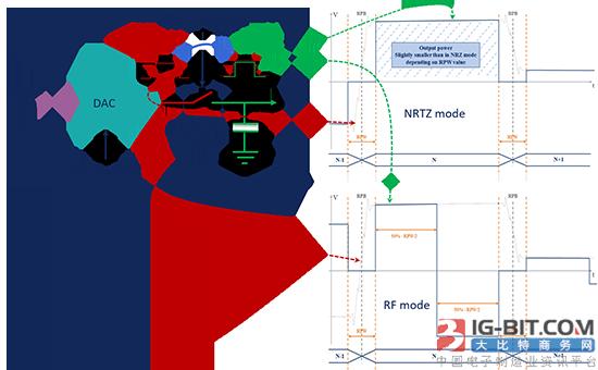 首款K波段数据转换器EV12DS460A的设计思路分析