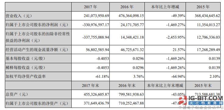 """2017年净利润同比下降1469% 半导体昔日""""明星""""盈方微怎么了?"""