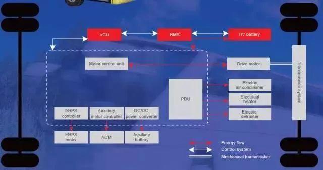 浅谈电动汽车电机控制器技术