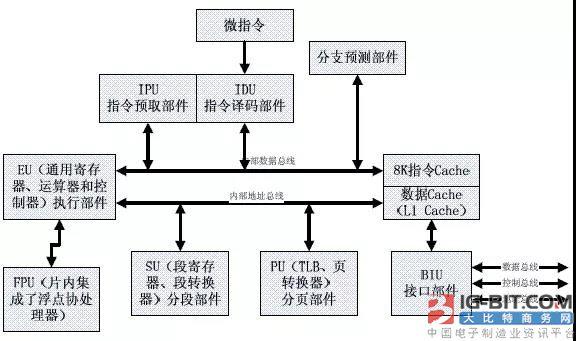 STM32中GPIO的8种工作模式总结