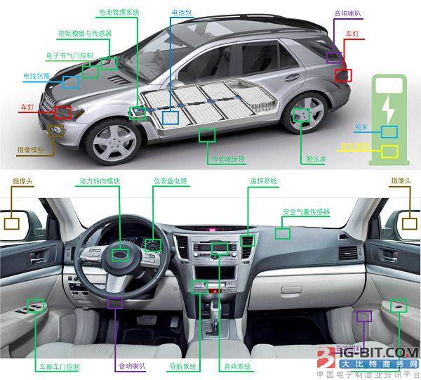 Dymax推出电动汽车和充电桩光固化材料应用方案