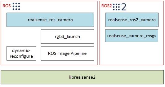 英特尔® RealSense™ 摄像头基于ROS的实现与封装