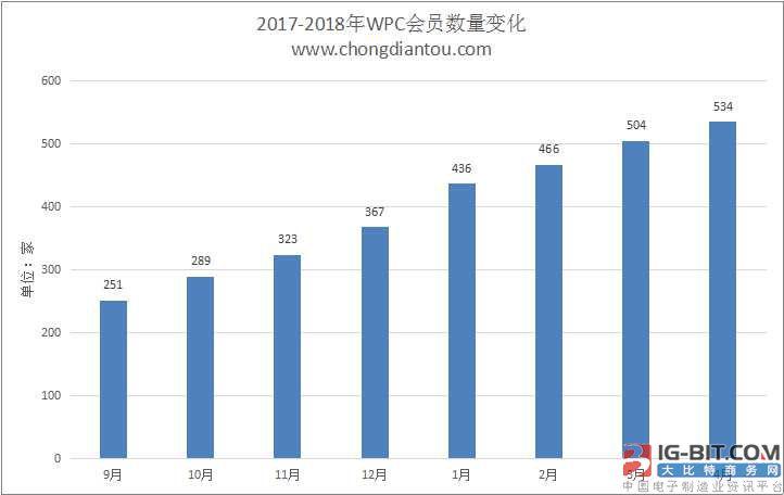 WPC无线充电联盟公布2018年4月Qi会员名单:534家