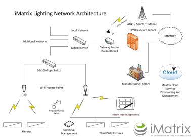 采用赛普拉斯WICED连接和PSoC MCU技术、用于商业LED照明的Inventek IoT解决方案