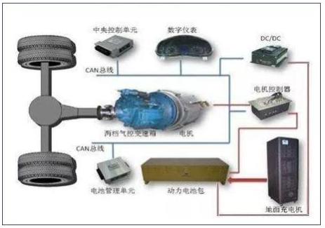 一文了解电动汽车DC/DC变换器、车载充电机、高压配电盒