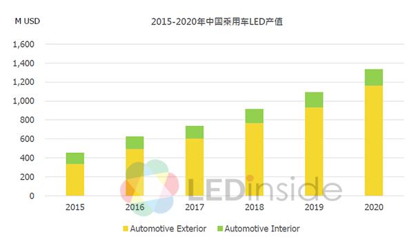 开发晶:未来两年专注LED汽车照明市场